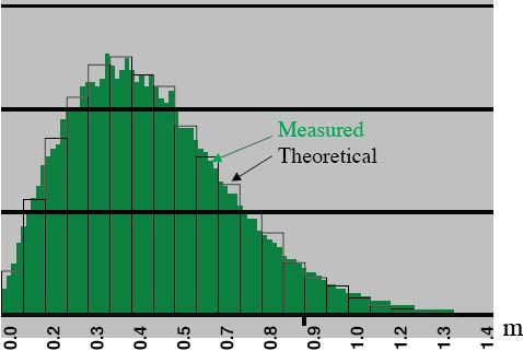 Figure 1. Measured and theoretical horizontal error distribution. The vertical axis indicates the relative frequency of errors occurring in each error interval. Horizontal axis values are rounded. (Image: Frank van Diggelen)