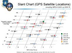 Chart: U.S. Coast Guard Navigation Center