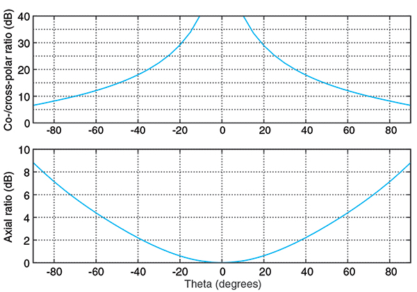FIGURE 5.Co-/cross-polar and axial ratios versus boresight angle of a rover-style antenna.