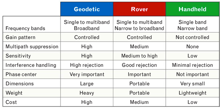 TABLE 2. Characteristics of different GNSS antenna classes.