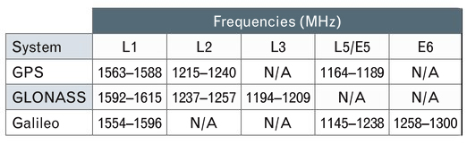 TABLE 1. GNSS Frequency Allocations.