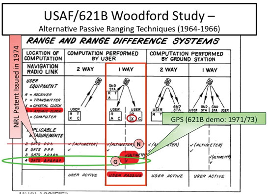 Figure 5. Summary of the alternative satellite-based navigation techniques from the1964–66 USAF/621B study. The most capable option, circled in green, became the basis for the White Sands prototyping and testing, and then evolved into GPS. NRL applied for a patent on the less capable technique (red line) four years after the Woodford/Nakamura Study was completed. (Credit: Bradford W. Parkinson and Stephen T. Powers)