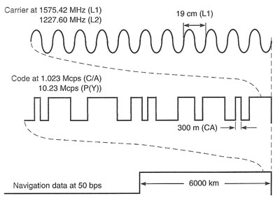 FIGURE 1. GPS signals were designed to be all aligned as transmitted, that is, coherent. (Courtesy Misra and Enge, Global Positioning System).