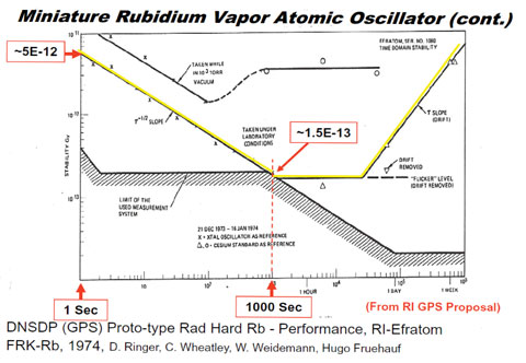 Figure 2. Test results for the Rockwell proposed GPS space-hardened prototype atomic (rubidium) clock, based on the Efratom commercial clocks. (Credit: Bradford W. Parkinson and Stephen T. Powers)