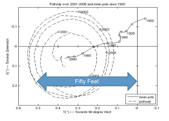 Figure 4. Motion of the Earth's spin axis must be included in the measurement parameters for GPS satellite location. The broadcast ephemeris is adjusted to include this effect, so the user need not make further adjustments. (Courtesy of International Earth Rotation and Reference Service). (Credit: Bradford W. Parkinson and Stephen T. Powers)