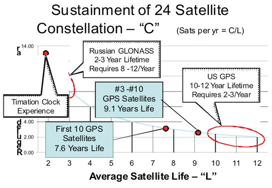 Figure 5. The imperative for long satellite lifetimes. (Credit: Bradford W. Parkinson and Stephen T. Powers)