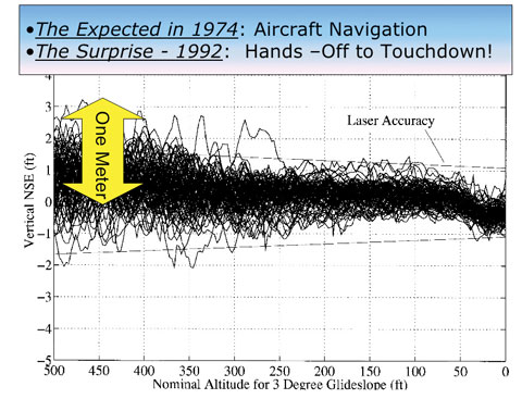 Figure 6. Results of first blind landing tests using GPS alone, 110 landings with a commercial Boeing 737. (Credit: Bradford W. Parkinson and Stephen T. Powers)