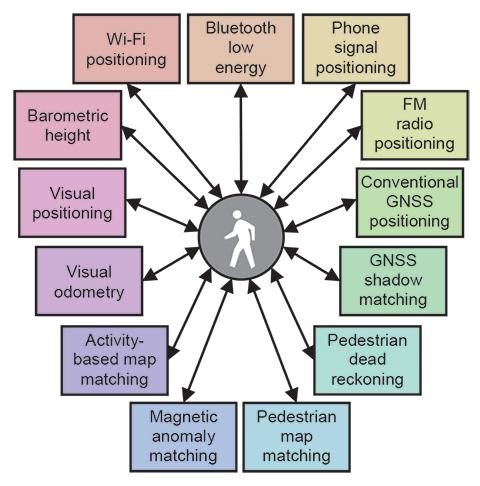 Figure 1. Potential components of a pedestrian navigation system using smartphone sensors.