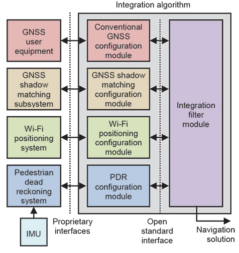 Figure 3. Modular integration of conventional GNSS, shadow matching, PDR, and Wi-Fi positioning for pedestrian navigation (different colors denote potentially different suppliers).
