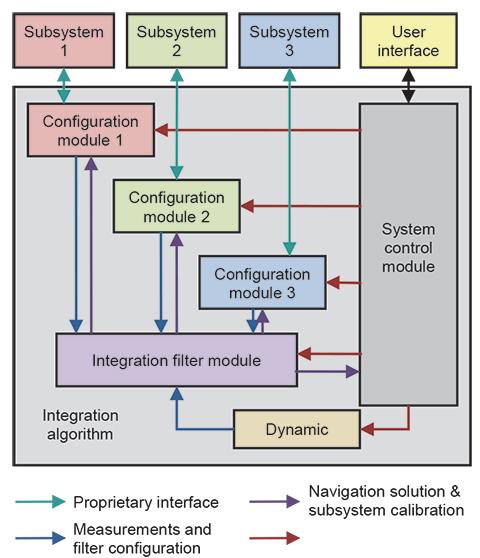 Figure 4. Modular integration architecture incorporating requirements.