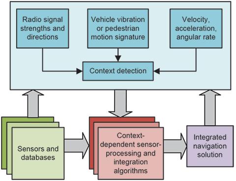 Figure 5. A context-adaptive navigation system.