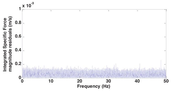 Figure 9. IMU spectra on a table.