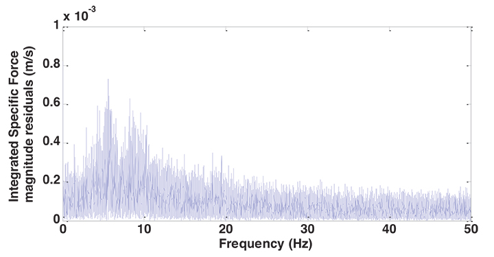 Figure 10. IMU spectra, stationary pedestrian.