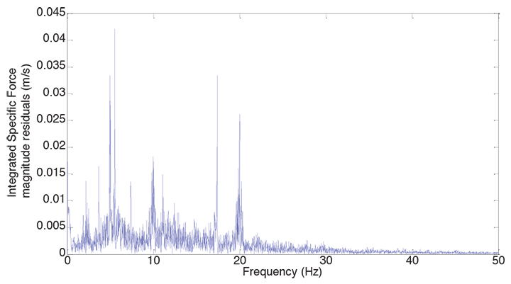 Figure 14. Specific force frequency spectrum on an escalator.