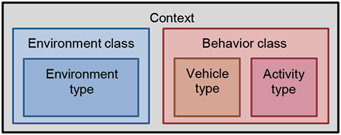 Figure 15. Proposed attributes of a context category.