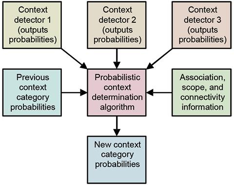 Figure 16. Probabilistic context determination.