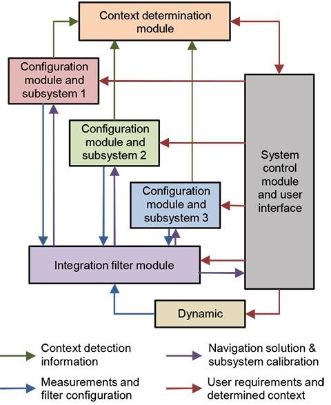 Figure 17. Context-adaptive modular multisensor integration architecture.