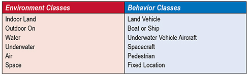 Table 2. Proposed environment and behavior classes.