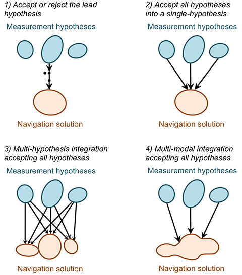 Figure 25. Methods of handling ambiguous measurements in a navigation integration algorithm. (Photo: Paul D. Groves, Lei Wang, Debbie Walter and Ziyi Jiang, University College London)