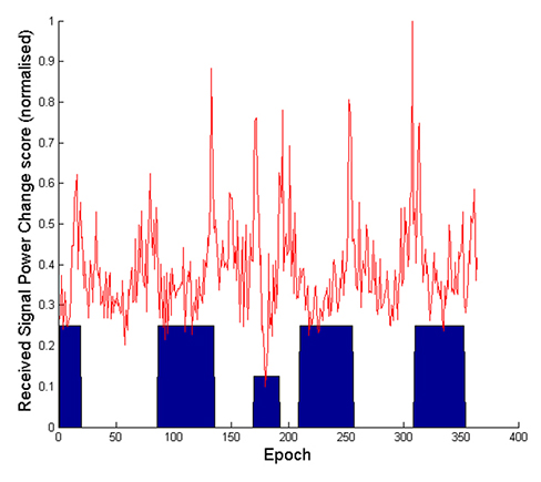 Figure 8. Context-change score computer from Wi-Fi SNR measurements.