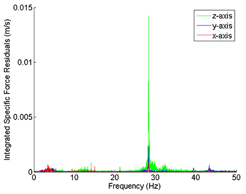 Figure 11. Specific force frequency spectrum of a stationary car.