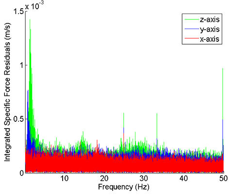 Figure 12. Specific force frequency spectrum of a stationary train.