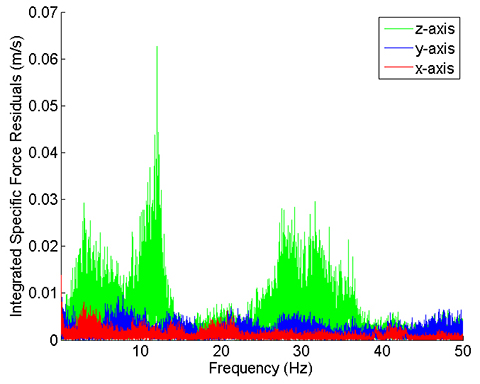 Figure 13. Specific force frequency spectrum of a car traveling on a high- speed road.