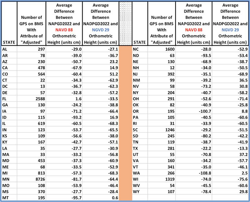 Table 1 – Average Difference Between NAPGD2022 and NAVD 88 (and NGVD 29) by State Using GPS on BMs Dataset (units = cm). Click to enlarge. (Date: National Geodetic Survey)