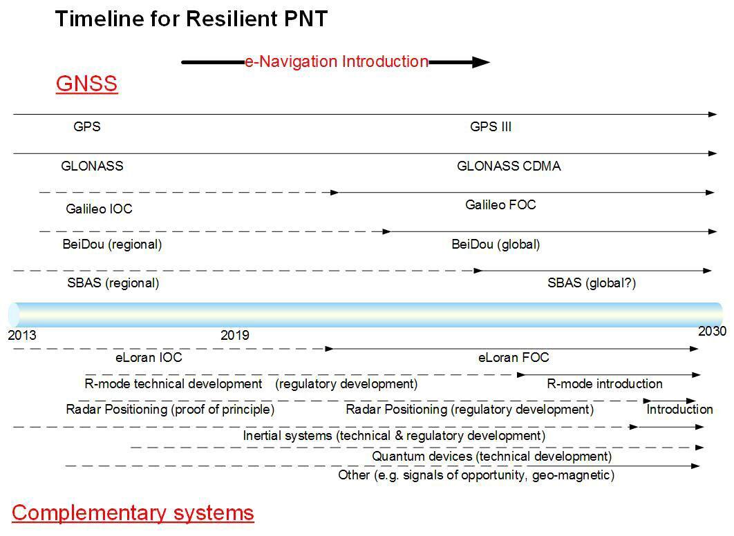 Figure 1. Timeline for resilient PNT. (Image: GLA)