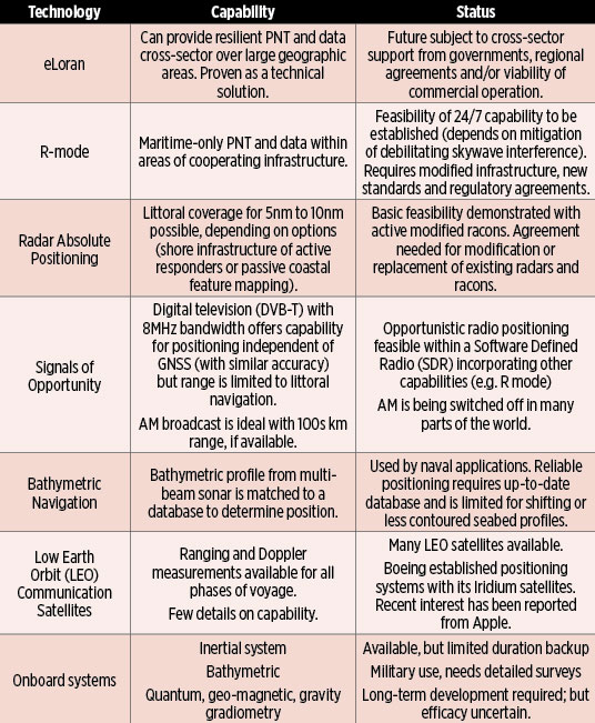 Table 1. Capability and status of complementary positioning technologies. (Chart: GLA)