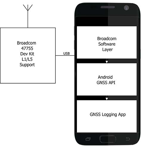 Positioning with Android: GNSS observables : GPS World