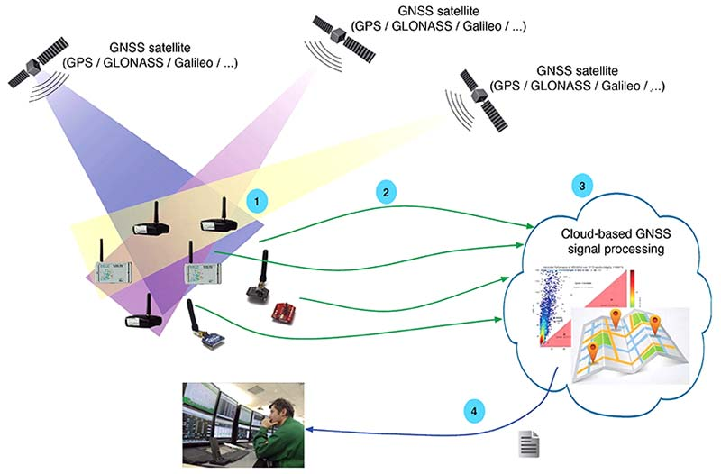 The evolution of the GNSS software-defined radio