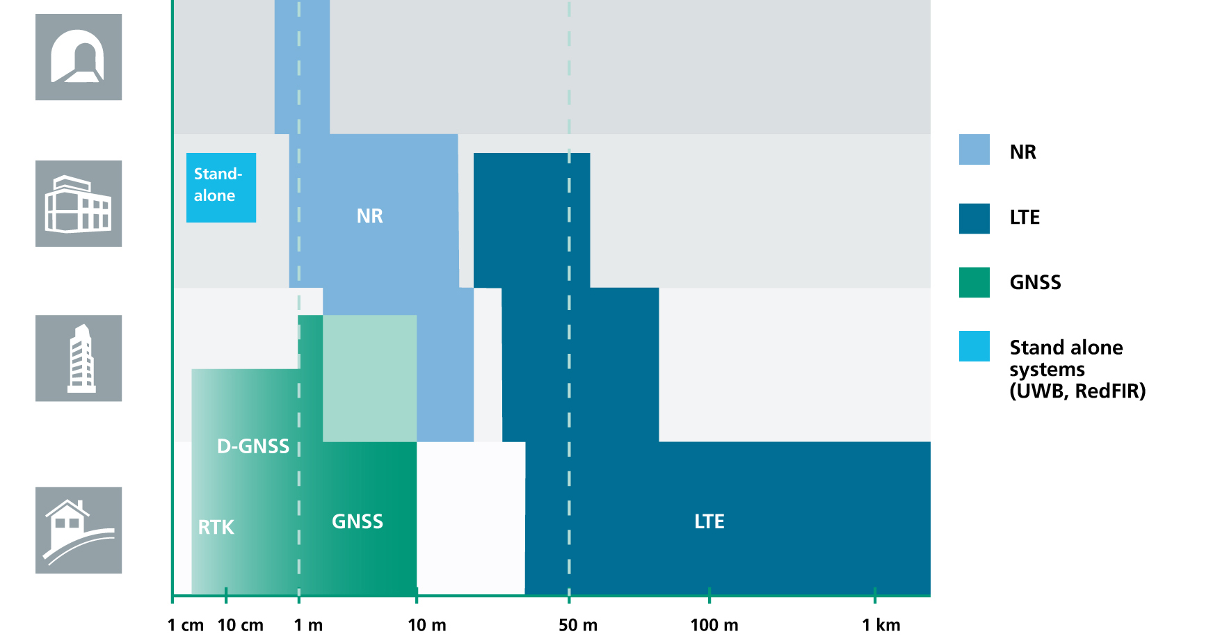 5G, cellular's next step, brings new positioning capabilities