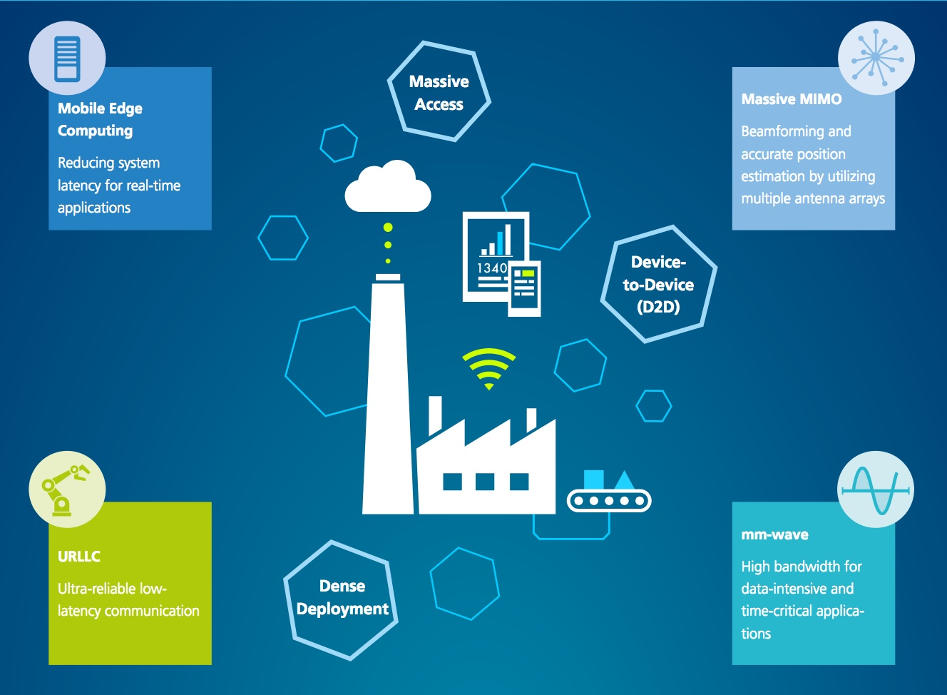 5G, cellular's next step, brings new positioning capabilities : GPS