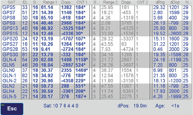 No spoofer. Only one reasonable peak for each satellite. (Table: Javad GNSS)