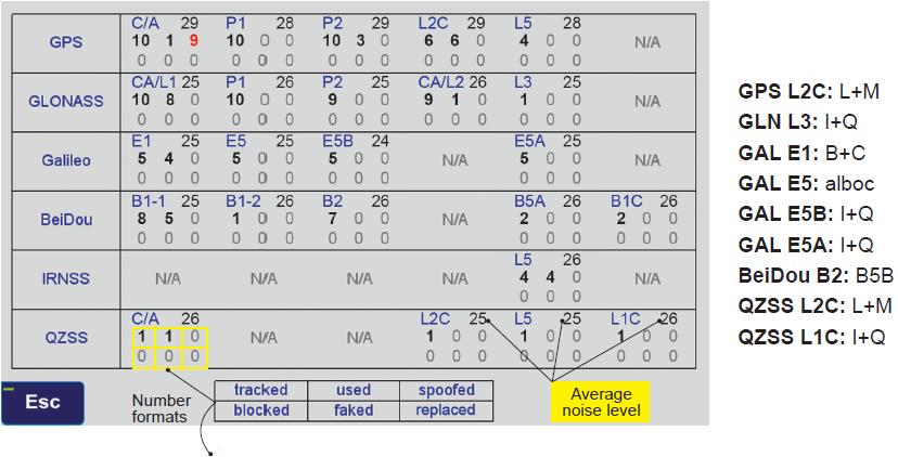 Table: Javad GNSS