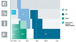 Positioning Performance for 5G NR and other technologies in different environments. (Image: Fraunhofer IIS)