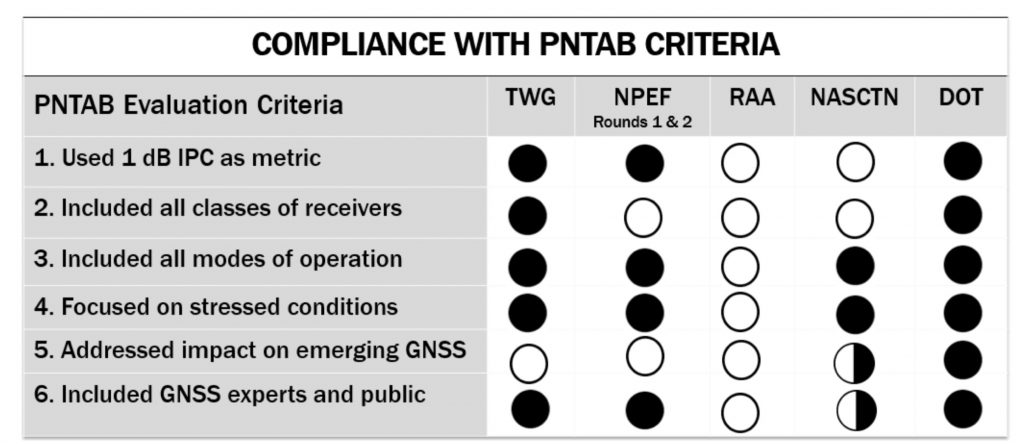 PNT Advisory Board's set of minimum criteria. The two Ligado-sponsored tests are the RAA and the NASCTN. (Image: PNTAB)