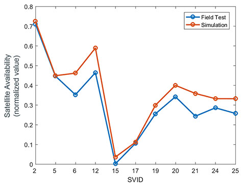 Simulating real-time for receiver evaluation