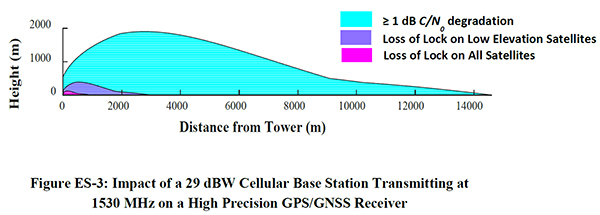 Figure 2. Impact of a 29-dBW cellular base station transmitting at 1530 MHz on a high-precision GPS/GNSS receiver. (Chart: DOT)