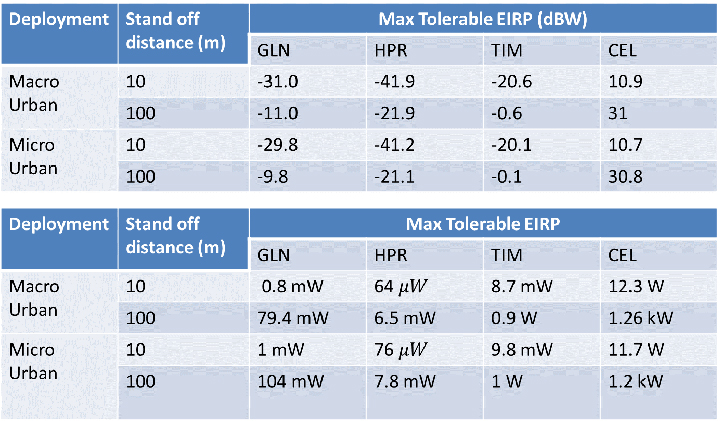 Figure 1. Maximum tolerable power level for GPS/GNSS receivers at 1530 MHz. (Table: DOT)