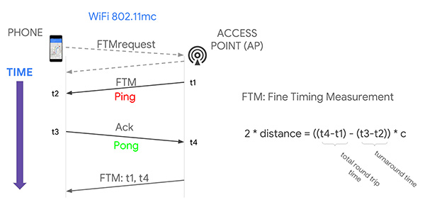 Figure 2. Wi-Fi RTT principles, basic concept. (Image: authors)