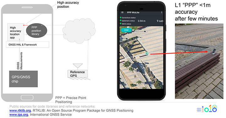Figure 7. Apps for high-accuracy GPS. (Image: authors)