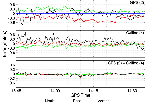 FIGURE 5. Instantaneous (epoch by epoch) PPP-AR solutions for GPS only, Galileo only and GPS and Galileo combined. Number of frequencies in parentheses. (Image: authors)