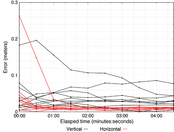 FIGURE 6. Independent 5-minute kinematic PPP solutions using GPS and Galileo. Each trace represents a different session. (Image: authors)