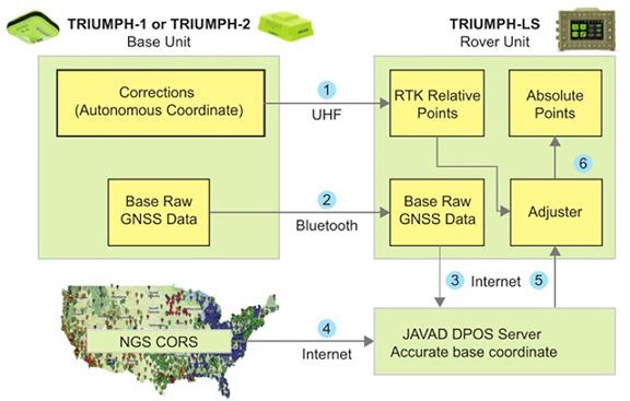Virtual base RTK from JAVAD automates