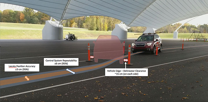 FIGURE 8. Covered track automated double-lane change (DLC) test. Fully automated path following with two back-to-back lane changes through traffic delineators set 15 cm from the sides of the vehicle. Drop-in control system repeatability of ±6 cm (95%) achieved using Locata positioning accuracy of ±3 cm (95%) through 48 repetitions at speeds ranging from 10 to 45 km/hr. (Figure: D. Aylor, A. Pick, P. Austin and M. Parry)