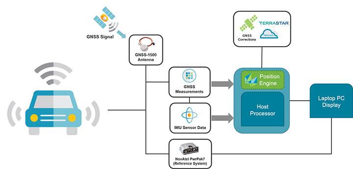 FIGURE 2. The Hexagon PI positioning engine achieves seamless position accuracy by taking GNSS measurements from the Teseo V GNSS receiver, combining it with their positioning algorithms, GNSS+INS coupling, and TerraStar X correction technology. (Image: Hexagon PI)