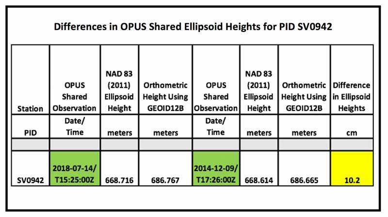Source: National Geodetic Survey