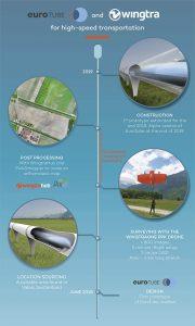 Infographic: Wingtra